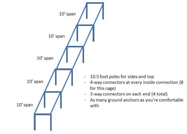 batting cage diagram